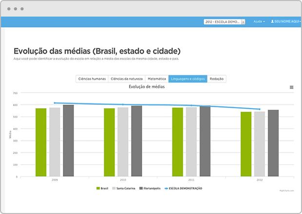 Mais-Enem-Meritt-Dados-evolução_cidade-estado-país